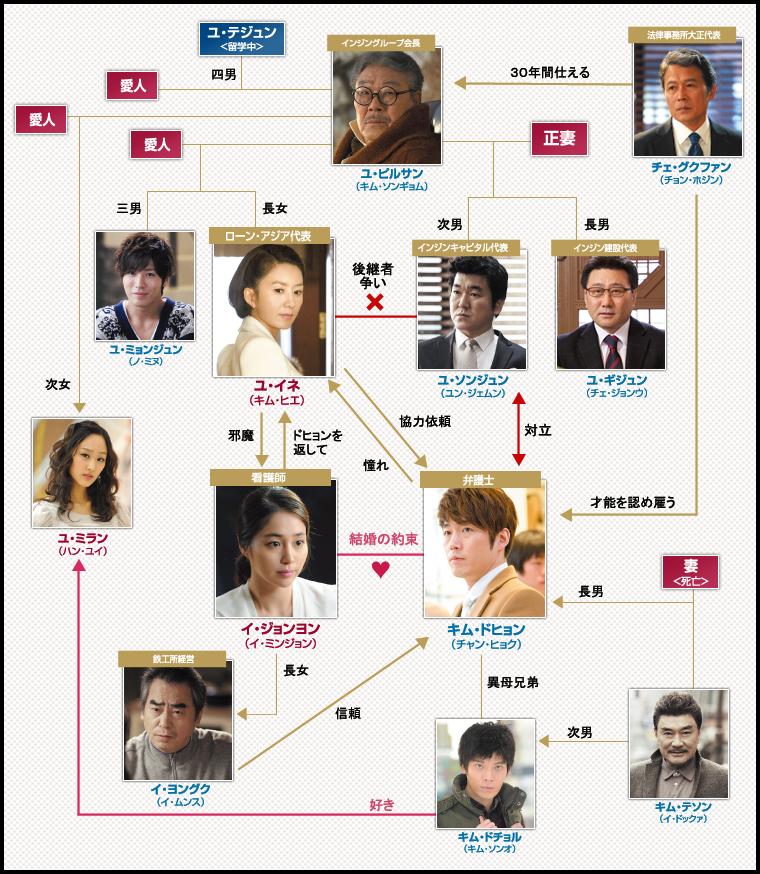 韓国ドラマ「恋愛じゃなくて結婚」公式サイト