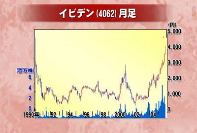 株価 イビデン