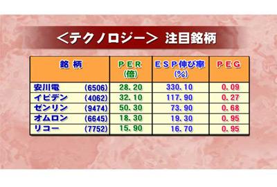 株価 日野 自動車