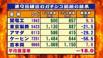 関 電工 株価